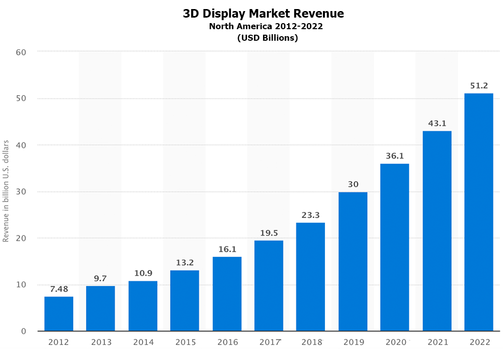 3D Display Revenues